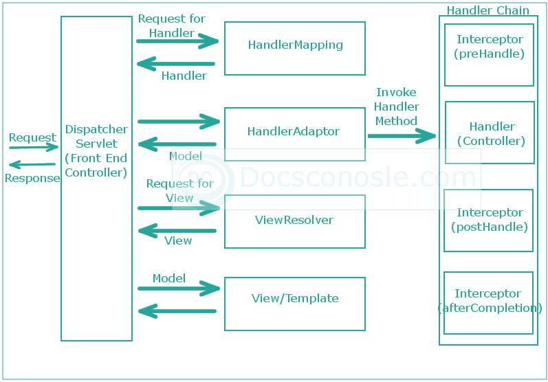 Spring Web MVC HandlerInterceptor